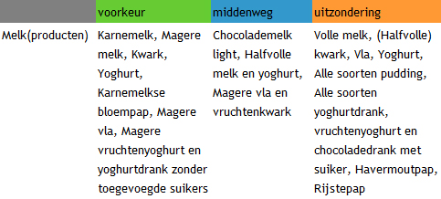 melkproducten_voedingscentrum