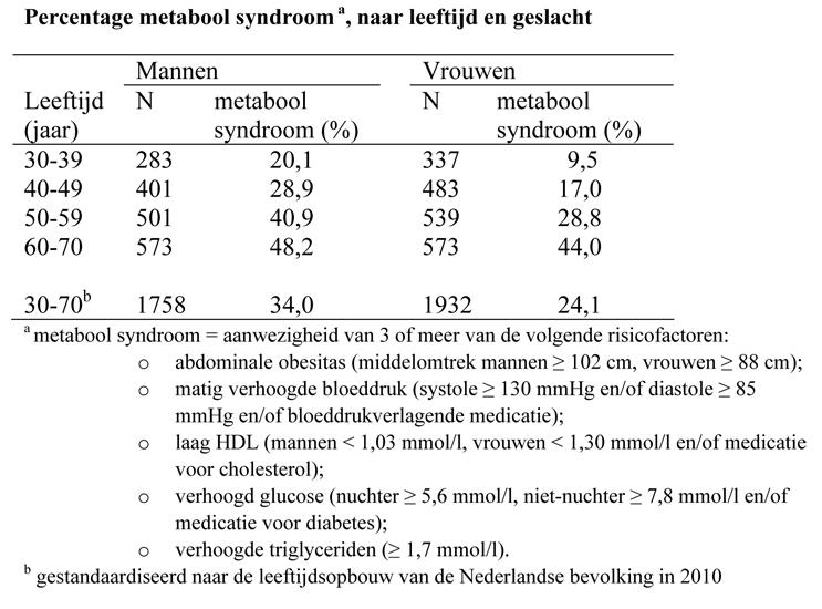 Percentage metabool syndroom a, naar leeftijd en geslacht