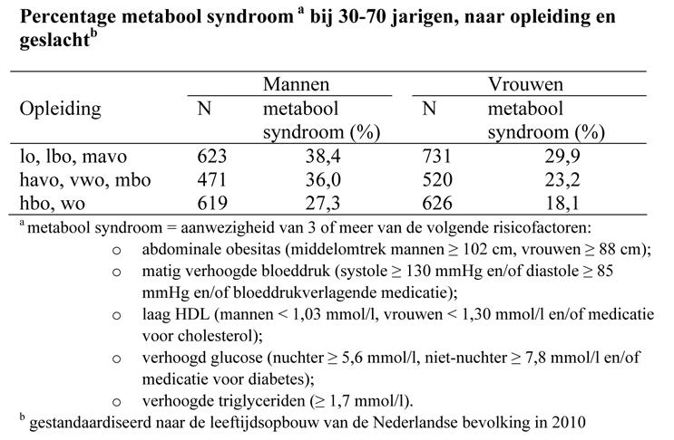 Percentage metabool syndroom a bij 30-70 jarigen, naar opleiding