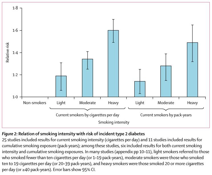 SmokingDiabetes-intensiteit